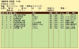 第15S:03月2週 中京記念 成績