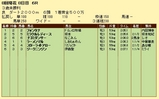 第8S:8月2週 泥@フォンタナ 競争成績