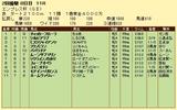 第9S:02月4週 エンプレス杯 競争成績