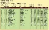 第7S:3月5週 高松宮記念 競争成績