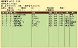 第5S:10月3週 府中牝馬S 競争成績