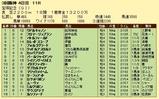 第7S:6月5週 宝塚記念 競争成績