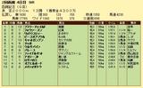 第8S:7月4週 函館記念 競争成績