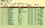第7S:4月1週 泥@アンジェローラ 競争成績