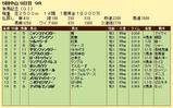第4S:12月5週 有馬記念 競争成績