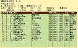 第16S:03月2週 中京記念 成績