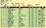 第11S:06月2週 安田記念 競争成績