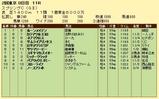 第7S:5月3週 京王杯スプリングC 競争成績