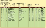第7S:3月1週 中山記念 競争成績