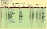 第9S:11月3週 京王杯2歳S 競争成績