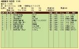 第14S:10月4週 冨士S 成績