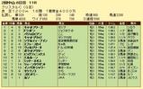 第11S:03月3週 クリスタルC 競争成績