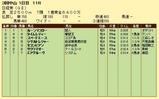 第10S:03月5週 日経賞 競争成績