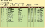 第8S:2月2週 小倉大賞典 競争成績