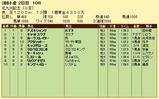 第12S:08月3週 北九州記念 成績