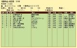 第10S:01月3週 京成杯 競争成績