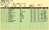 第5S:9月2週 新潟2歳S 競争成績