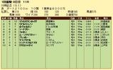 第7S:1月4週 川崎記念 競争成績