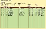 第10S:02月2週 泥@バレンダウン 競争成績