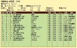 第5S:12月3週 朝日杯FS 競争成績