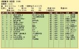 第15S:05月1週 青葉賞 成績