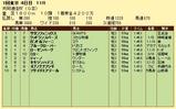 第8S:2月2週 共同通信杯 競争成績