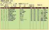 第12S:02月1週 TCK女王盃 成績