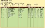第10S:03月2週 チューリップ賞 競争成績