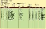 第9S:06月1週 金鯱賞 競争成績