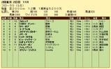 第6S:4月4週 フローラS 競争成績