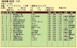 第12S:01月4週 平安S 成績