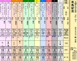 第6S:12月5週 有馬記念 出馬表