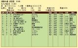 第6S:7月3週 北九州記念 競争成績