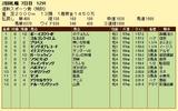 第10S:10月1週 泥@ガーシュウィン 競争成績