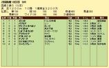 第11S:08月2週 函館2歳S 競争成績