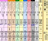 第15S:05月1週 天皇賞春