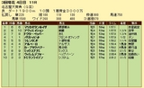 第7S:3月2週 名古屋大賞典 競争成績