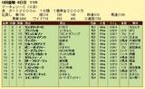 第9S:07月4週 マーキュリーC 競争成績