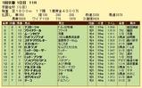 第15S:01月1週 京都金杯 成績