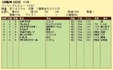 第15S:03月3週 フィリーズレビュー 成績