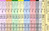 第13S:03月1週 アーリントンカップ