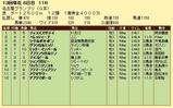 第16S:12月4週 名古屋グランプリ 成績