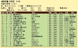 第9S:10月2週 京都大賞典 競争成績