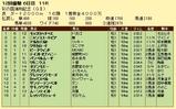 第9S:11月4週 彩の国浦和記念 競争成績