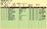 第12S:05月1週 天皇賞春 成績