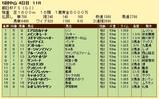 第13S:12月3週 朝日杯FS 成績