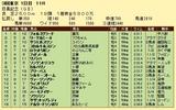 第7S:5月4週 目黒記念 競争成績
