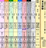 第8S:6月1週 東京優駿 出馬表