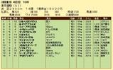 第11S:06月1週 東京優駿 競争成績