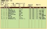 第5S:4月2週 桜花賞 競争成績